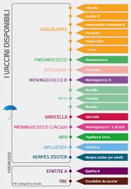 scelta di vaccini
